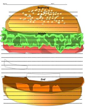 ELA  Graphic Organizer Open Response Beginning Middle End Hamburger Writing