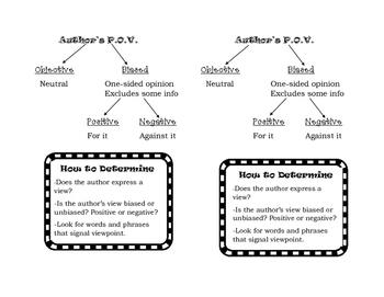 ELA Interactive Journal Mini Anchor Charts