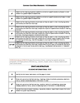 ELA K-12 Common Core Vertical Standard Packet