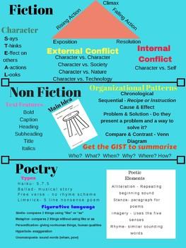 ELA Review Notes/ Poster