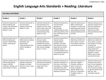 ELA Standards Across Grades K-5