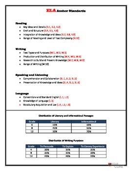 ELA Standards Anchor Chart