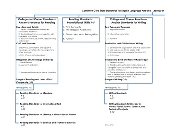 ELA Standards at a Glance: The ONE Page Graphic