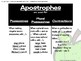 ELA Task Cards - Apostrophes (Possessives, Plural Possessives, and Contractions)