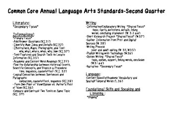 ELA Third Grade Common Core Pacing Guide and Topic List