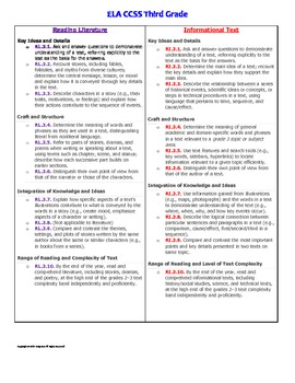 Common Core Checklists Bundle Packet: ELA and Math grades 3-5