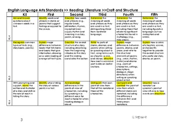 ELA common core standards aligned by grade level with highlighted verbs