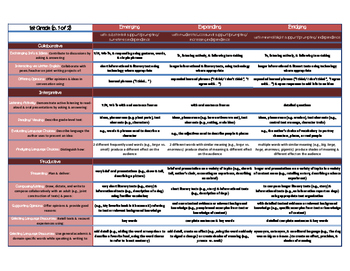 ELD Standards Cheat Sheet- 1st Grade