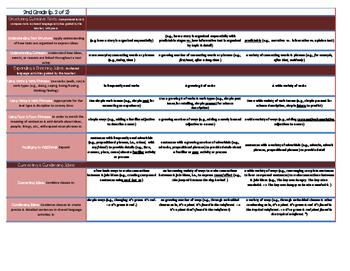 ELD Standards Cheat Sheet- 2nd Grade