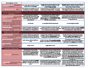ELD Standards Cheat Sheet- 5th Grade