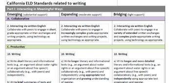 ELD Writing Standards and Key Words 9th-12th