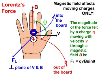 ELECTRICITY and MAGNETISM BUNDLE: All-You-Need Lessons & Assessment 30% SAVINGS!