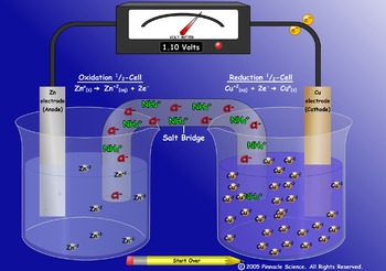 ELECTROCHEMICAL (VOLTAIC) CELLS