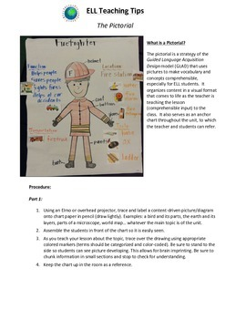 ELL Vocabulary/Content Strategy: The Pictorial