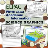 ELPAC Practice Science Graphics