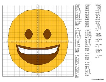 EMOJI Coordinate Graphing Mystery Picture (Grinning Face)