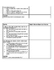END OF GRADE TEST Style Question Stems and Textual Evidence for Dear Martin