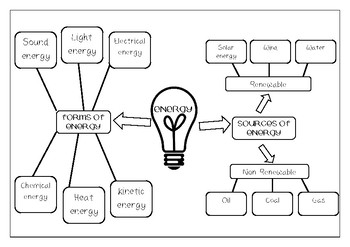 ENERGY: TYPES AND SOURCES OF ENERGY