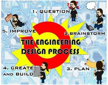 ENGINEERING DESIGN, POSTER BUNDLE