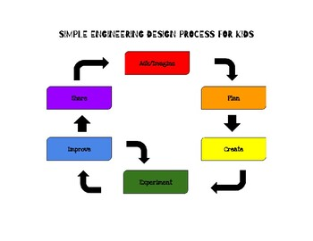 ENGINEERING DESIGN PROCESS FOR KIDS