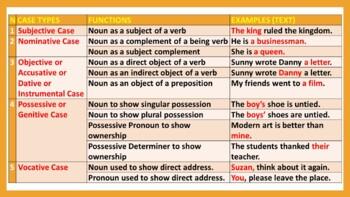 ENGLISH GRAMMAR LESSON PRESENTATIONS BUNDLE