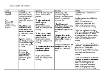 ENL Class Organizer for NYSESLAT Levels for Grades 1-2