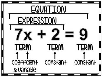 EQUATION VOCABULARY | Word Wall Poster {FREE}