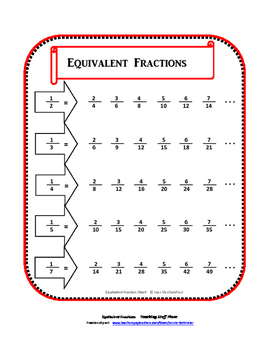 EQUIVALENT FRACTIONS | TASK CARDS | GAME | Charts | REVIEW | Core MATH Gr 4-5