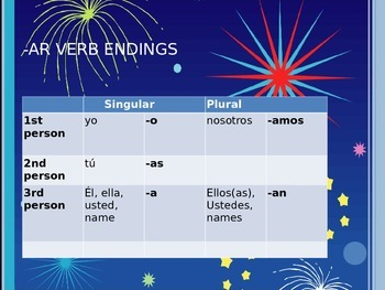 Avancemos 1 U3L1 ER and IR Verbs PPT