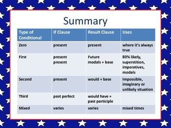 ESL: Conditional Powerpoint: If Clauses