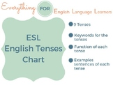 ESL English Tenses Chart