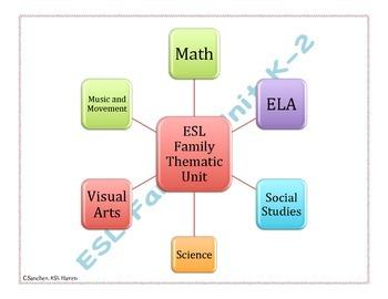 ESL Family Unit Outline - Extension to Family Unit