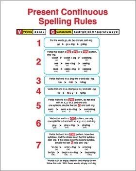 ESL Grammar Charts
