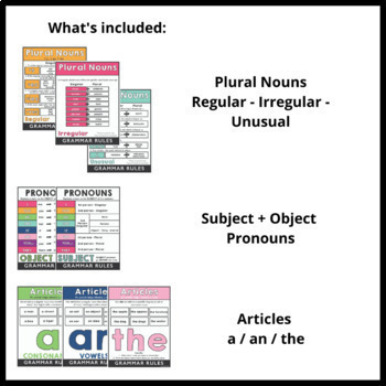 ESL Grammar Posters: Set of 24 visuals to use as Classroom Decor
