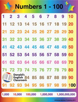 ESL Number Chart