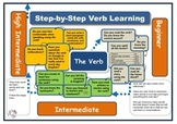 (ESL) One Page Road Map for verb learning