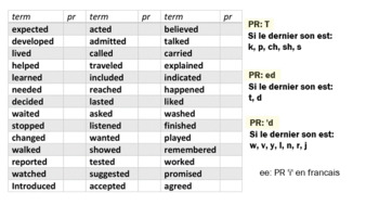 """ESL Pronunciation of """"ED"""" for French Native Speakers"""