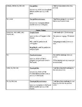 ESL for Adults - Keywords for Verb Tenses