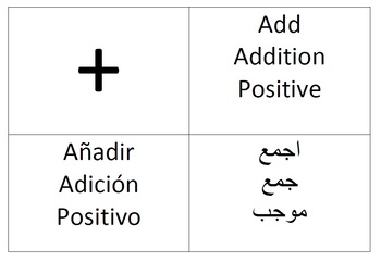 Arabic/Spanish/English math posters
