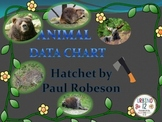 HATCHET ANIMAL CHART