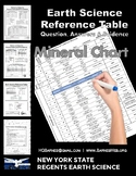 ESRT Practice Questions | Mineral Chart