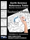 ESRT Practice Questions | Tectonic Plates
