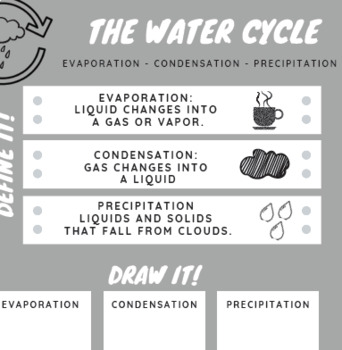 EVAPORATION CONDENSATION PRECIPITATION:  THE WATER CYCLE
