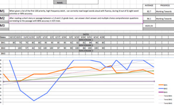 EXCEL Progress Monitoring: Goals, Benchmarks, Graphs, Aim Lines & Trend Lines