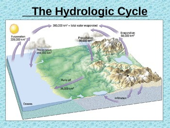 EXTENSIVE Water Cycle, Rivers, River Systems, and Watershe