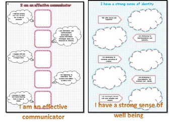 EYLF 5 Outcomes Posters Linking with Experiences