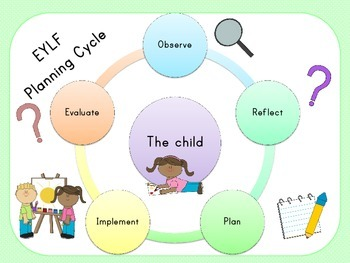 EYLF Early Years Learning Framework Planning Cycle