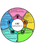EYLF Learning Outcomes Summary