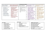EYLF & NQS Overview Cheat Sheet