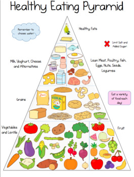 EYLF Promoting Healthy Eating Intentional Teaching Pack